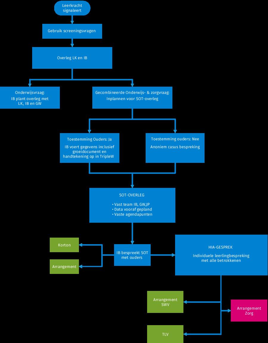 Processchema_nieuwe_werkwijze